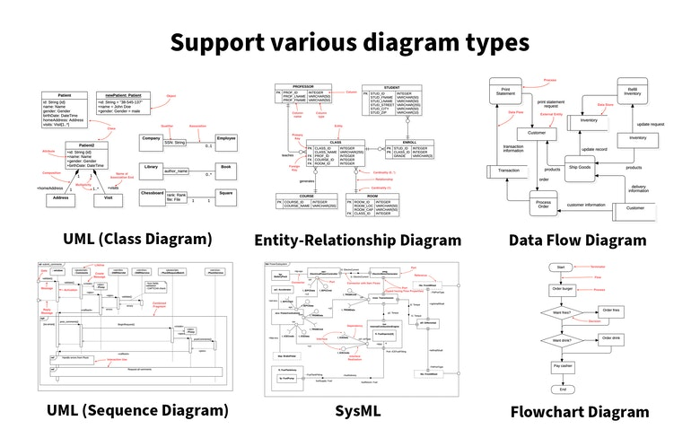 support various diagram types